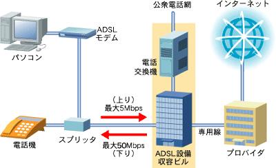 ADSLの仕組み