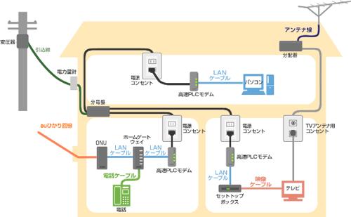 PCLアダプターの使用例