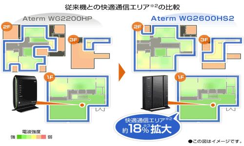 WG2600HS2のハイパワーシステム