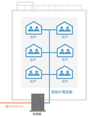マンション向け光回線のVDSL方式
