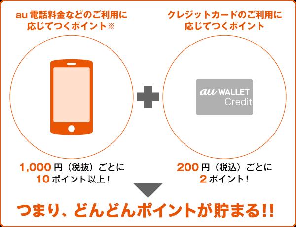 auWALLETクレジットカード払いでポイント貯まる