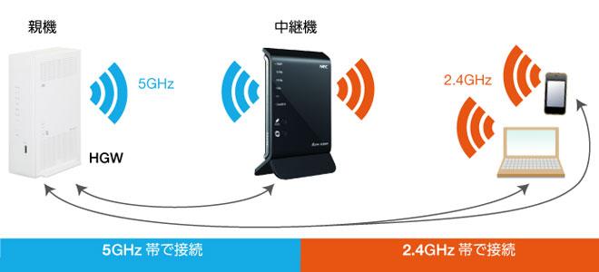 wi-fiの中継機って何?