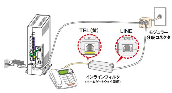 電話とHGW分岐