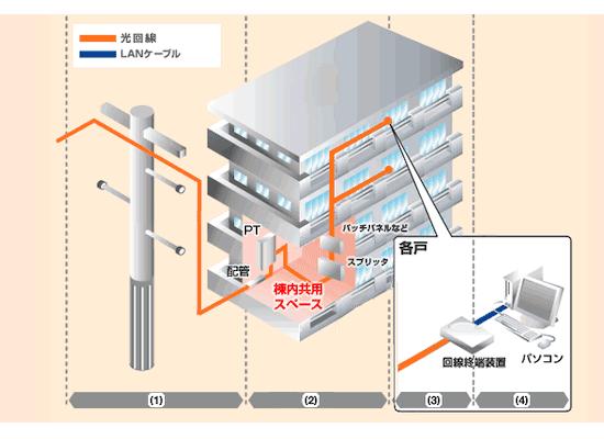VDSLの配線方式