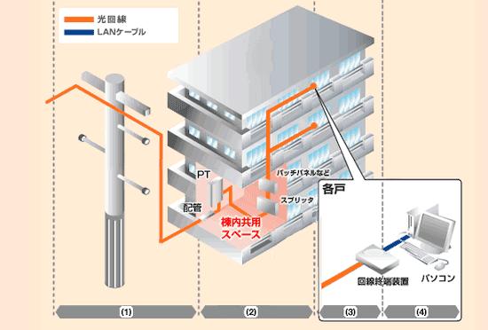 ドコモ光の光配線方式について
