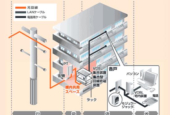 ドコモ光のVDSL配線方式について
