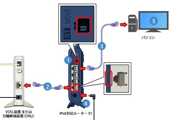 ドコモ光 OCN v6アルファ ルーター