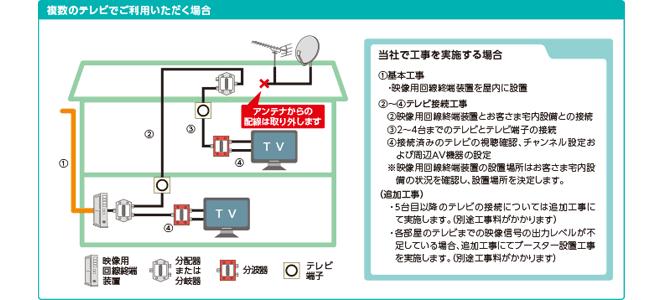 ドコモ光テレビオプションの工事内容