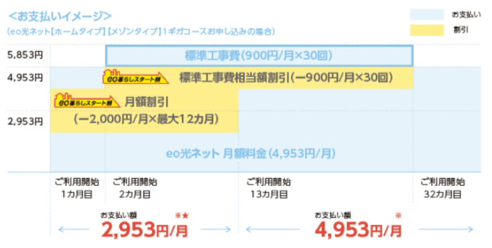 eo光ネット料金