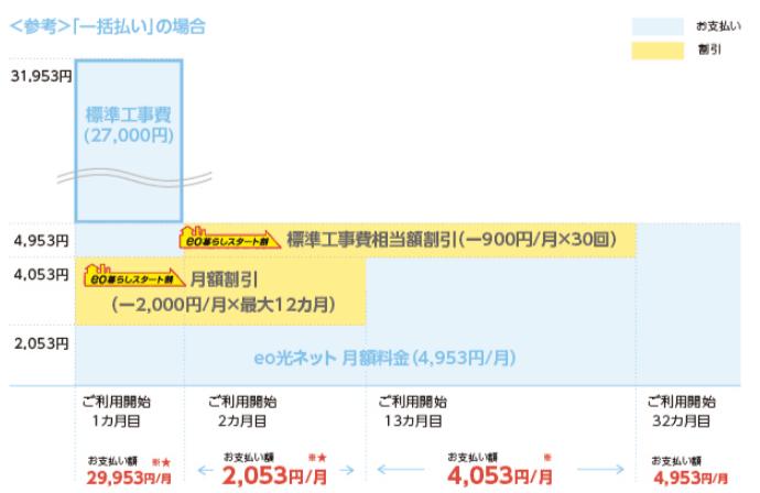 eo光ネット料金2
