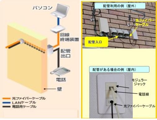 光ファイバー 電話線から配管