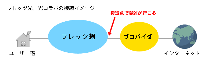 フレッツ光、光コラボの接続