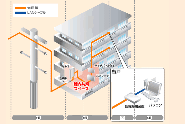 マンションタイプ光配線方式1Gbps