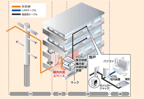 マンションVDSL配線