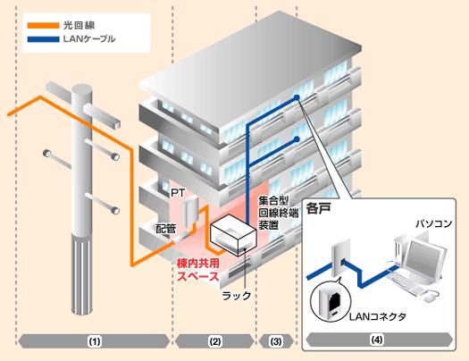 マンション LAN配線方式