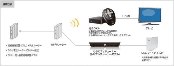 NURO光ひかりTV対応チューナーを2台接続する場合