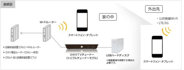 テレビ nuro 光 【驚愕】光回線でテレビを1番お得に見られる方法とは?主要光テレビサービス4つを比較&解説!