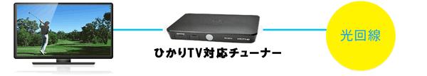 NURO光ひかりTV対応チューナーの接続方法
