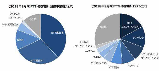 FTTH契約数・回線事業者シェアのグラフ