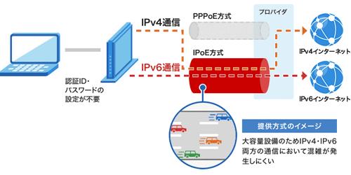 IPv6の仕組み