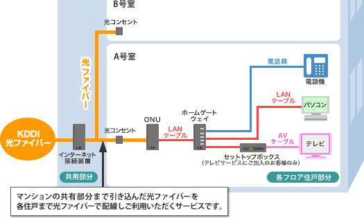 光配線方式(マンションギガ・タイプF・タイプF(S))の場合