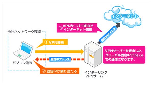 マイIPでは自宅や外出先でも固定IPアドレスが利用可能