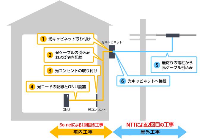 NURO光の屋内工事と屋外工事