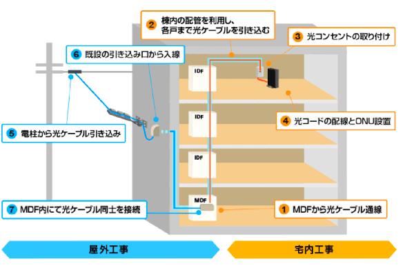 NURO光マンションの工事方法