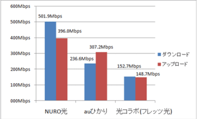 NURO光の実測値