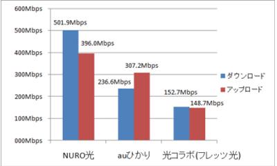 NURO光の速度は速い
