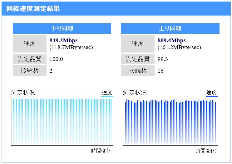 NURO光マンションミニの速度測定結果