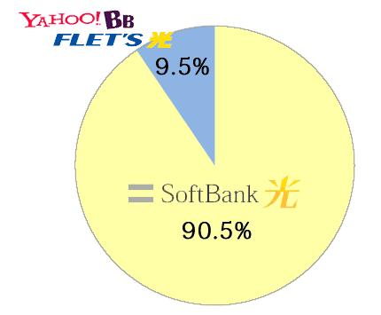 ソフトバンクFTTH割合