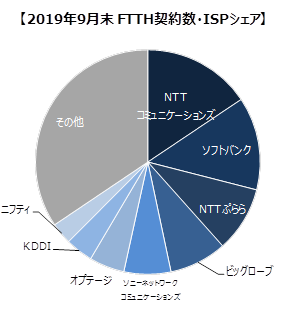 So-netのシェア