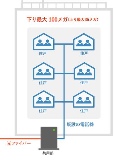 auひかりマンションタイプEの配線方式