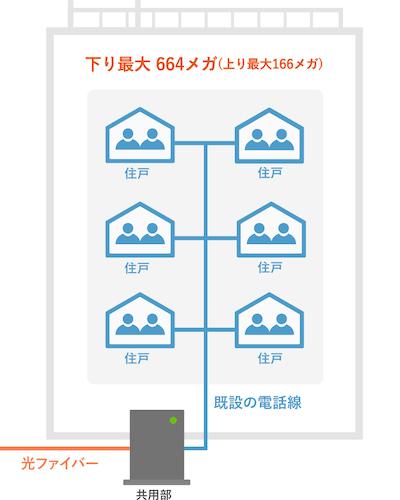 マンションタイプGの配線方式